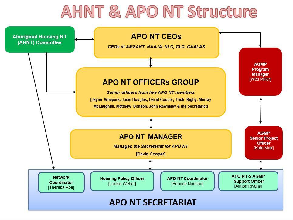 APO NT Structure